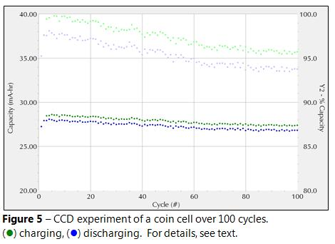 ccd experiment of coin cell