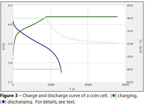 change discharge curve of coin cell