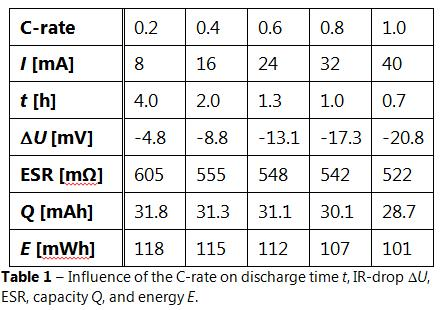 influence of c rate on discharge time