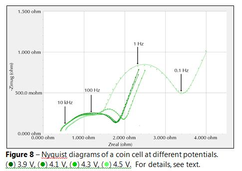 nyquist diagrams
