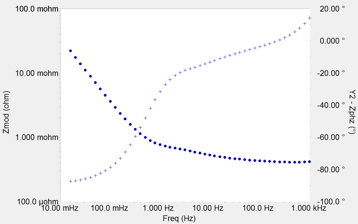 Testing Electrochemical Capacitors Eis In Circuit Bode Diagram Of A Hybrid Test On 650 F Edlc Blue