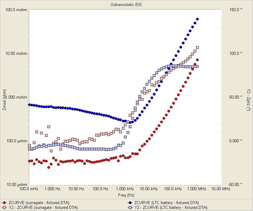 battery impedance modeling eis measurement low impedance li ion using the same wiring and experimental conditions as the battery test figure 4 shows bode plots of the surrogate red points and battery spectra blue