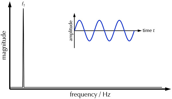 Total Harmonic Distortion: Theory and Practice