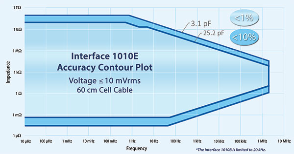 Interface 1010 Accuracy Contour Plot