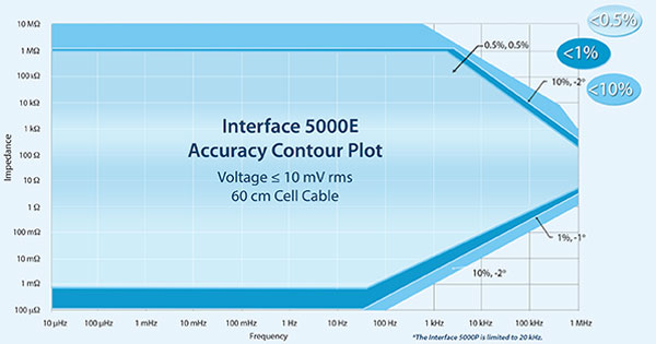 Interface 5000 Accuracy Contour Plot