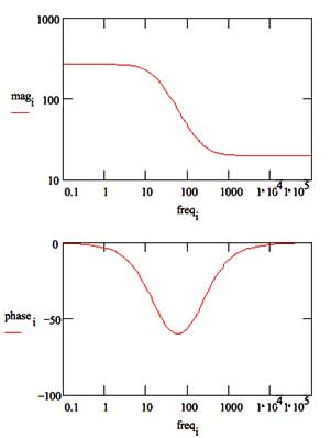 Basics of EIS: Electrochemical Research-Impedance