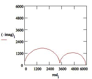 Basics of eis electrochemical research impedance nyquist plot failed coating ccuart Gallery