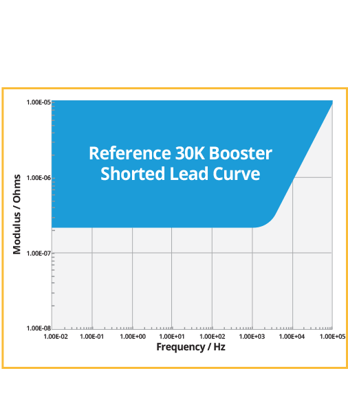 200 nOhm Shorted Lead Curve, Up to 30A @ 20V, EIS to 300 kHz